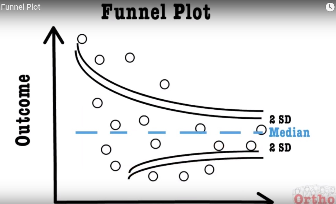 What is a Funnel Plot