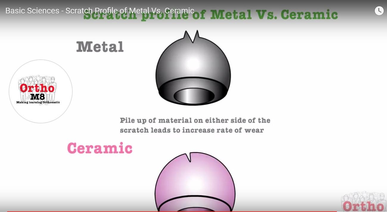 Scratch Profile Of Metal Vs Ceramic